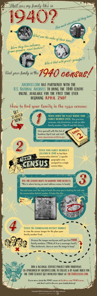 1940s Census Infographic