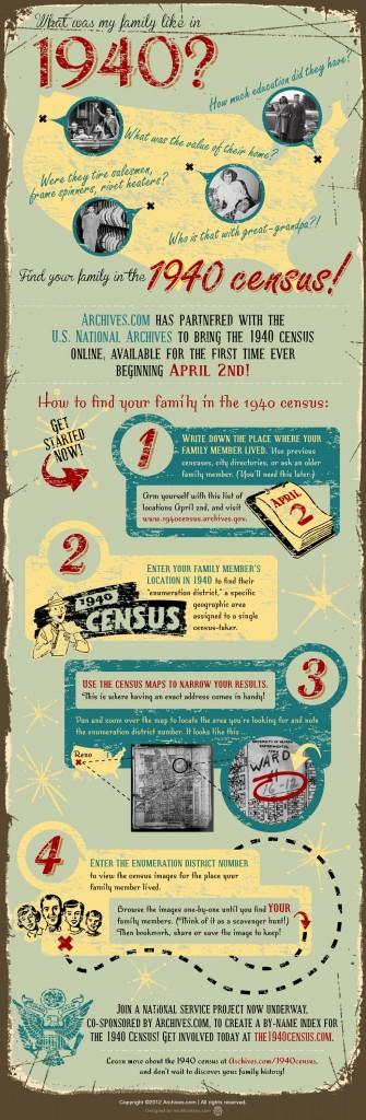1940s Census Infographic
